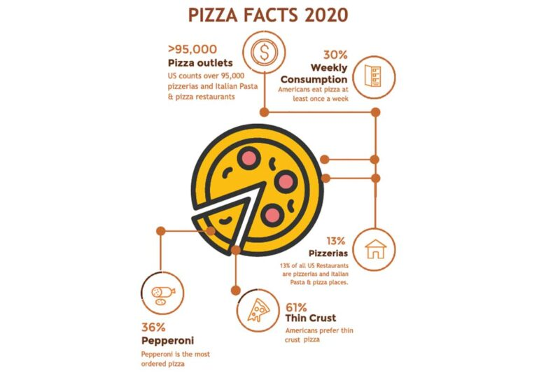 Inside the pizza market's continued growth