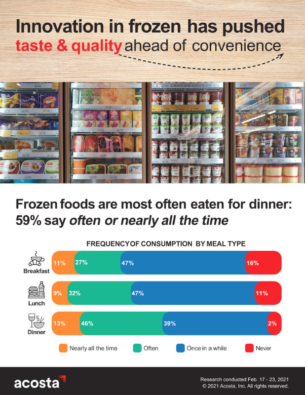 Frozen food innovation graphic