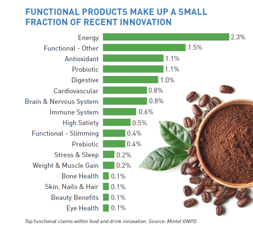 Functional foods products chart