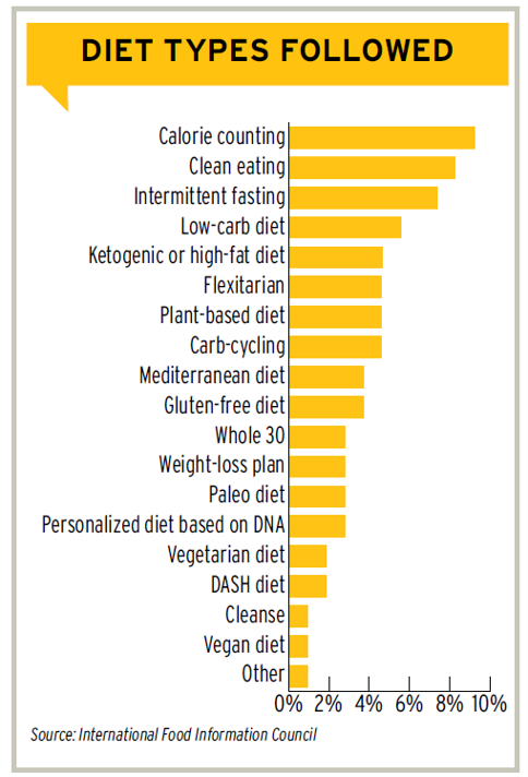 Chart showing popularity of diet types