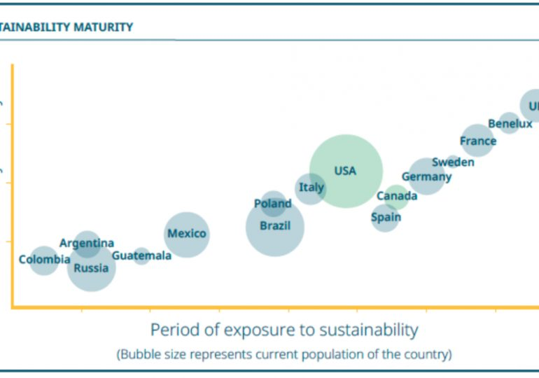 Consumers seek more significant sustainability benefits