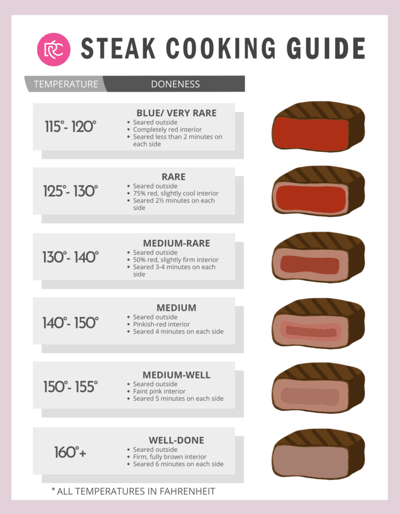 An infographic on steak cooking times.